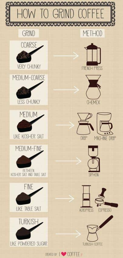 Grinding and Brewing Chart